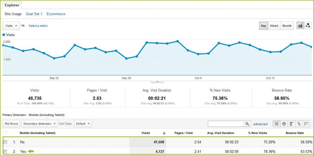 Number of Mobile Visits on Google Analytics