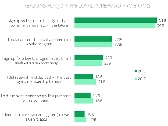 Reasons for joining loyalty