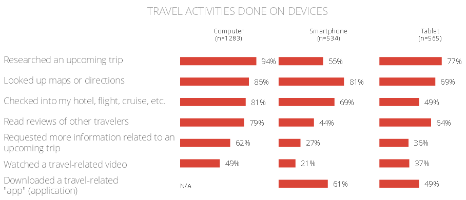 Travel Activies done on devices