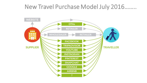 Travel Purchase Model